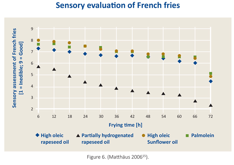 Sensory evaluation of French fries