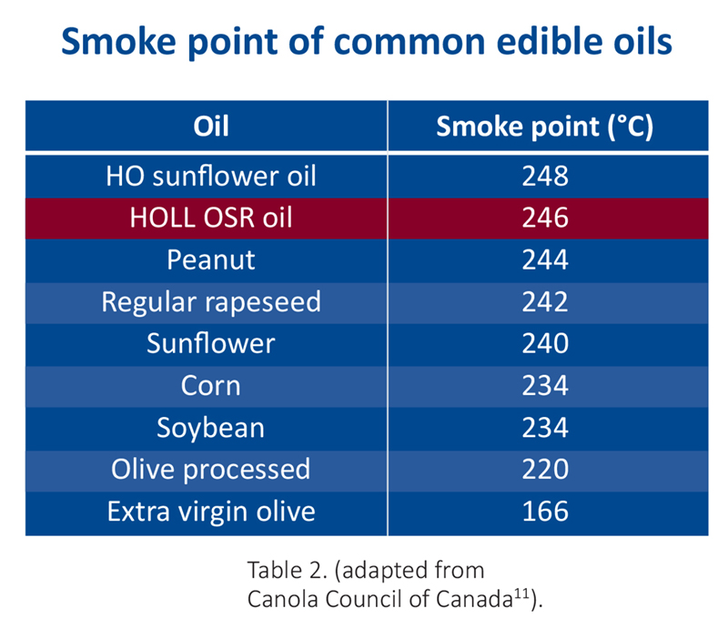 Smoke point of common edible oils