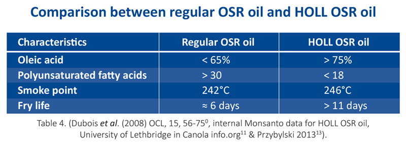Comparison between regular OSR oil and HOLL OSR oil