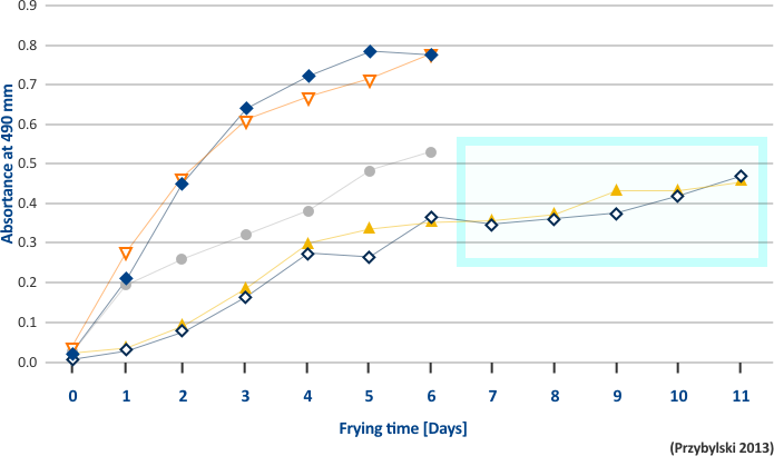 Averaged lines alt