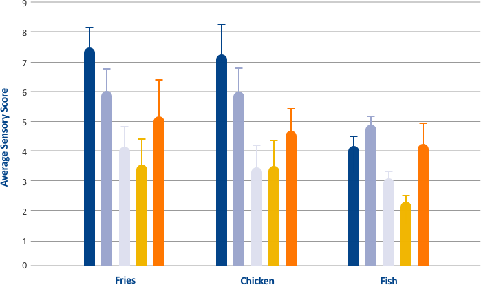 Averaged acceptance alt blocks